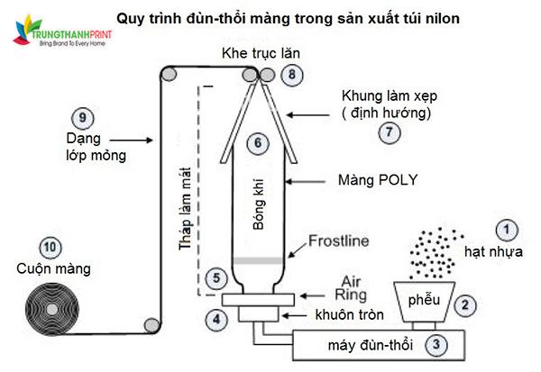 quy-trinh-san-xuat-va-in-tui-nilon-1
